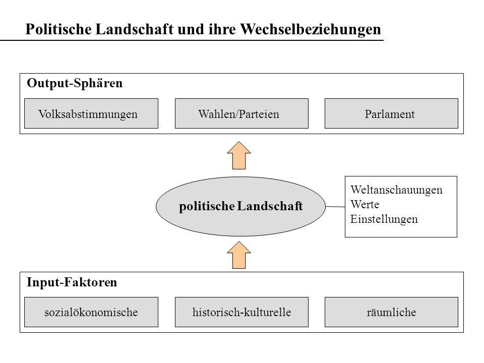 Politische Landschaft und ihre Wechselbeziehungen