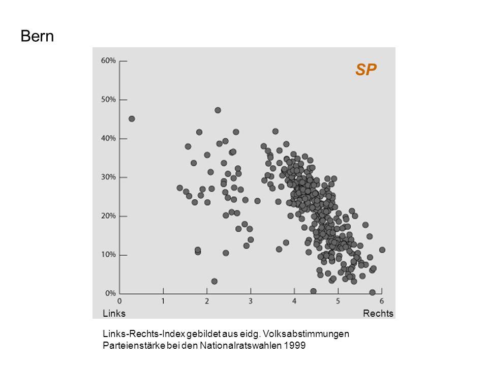 Bern SP. Links. Rechts. Links-Rechts-Index gebildet aus eidg.