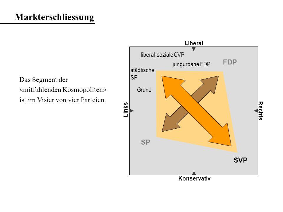 Markterschliessung FDP
