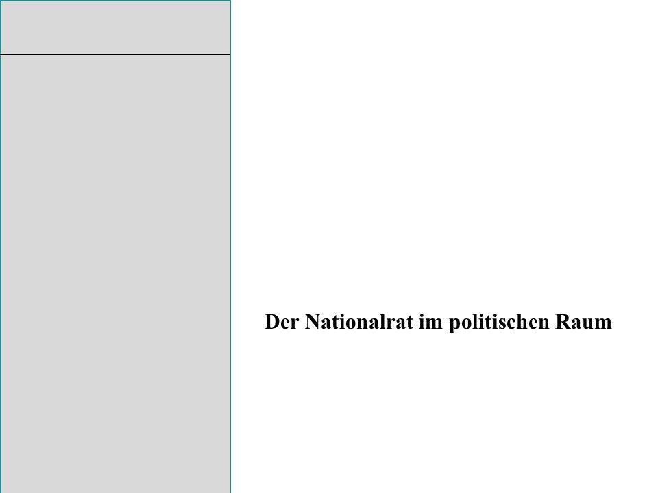 Der Nationalrat im politischen Raum