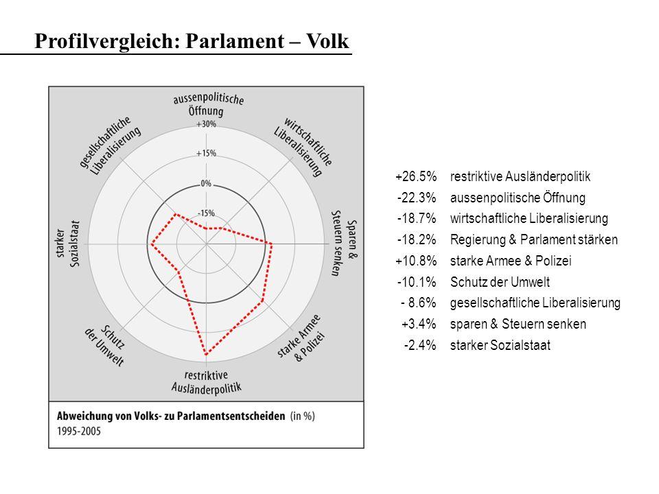Profilvergleich: Parlament – Volk