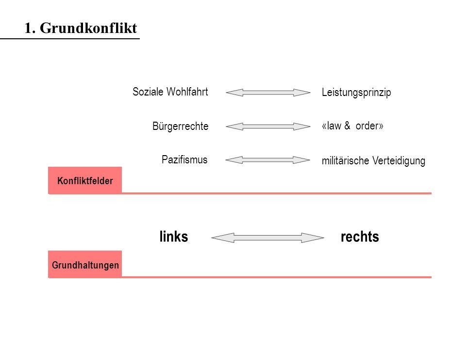 1. Grundkonflikt links rechts Soziale Wohlfahrt Leistungsprinzip