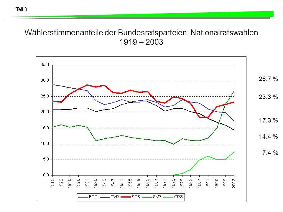 Wählerstimmenanteile der Bundesratsparteien: Nationalratswahlen 1919 – 2003
