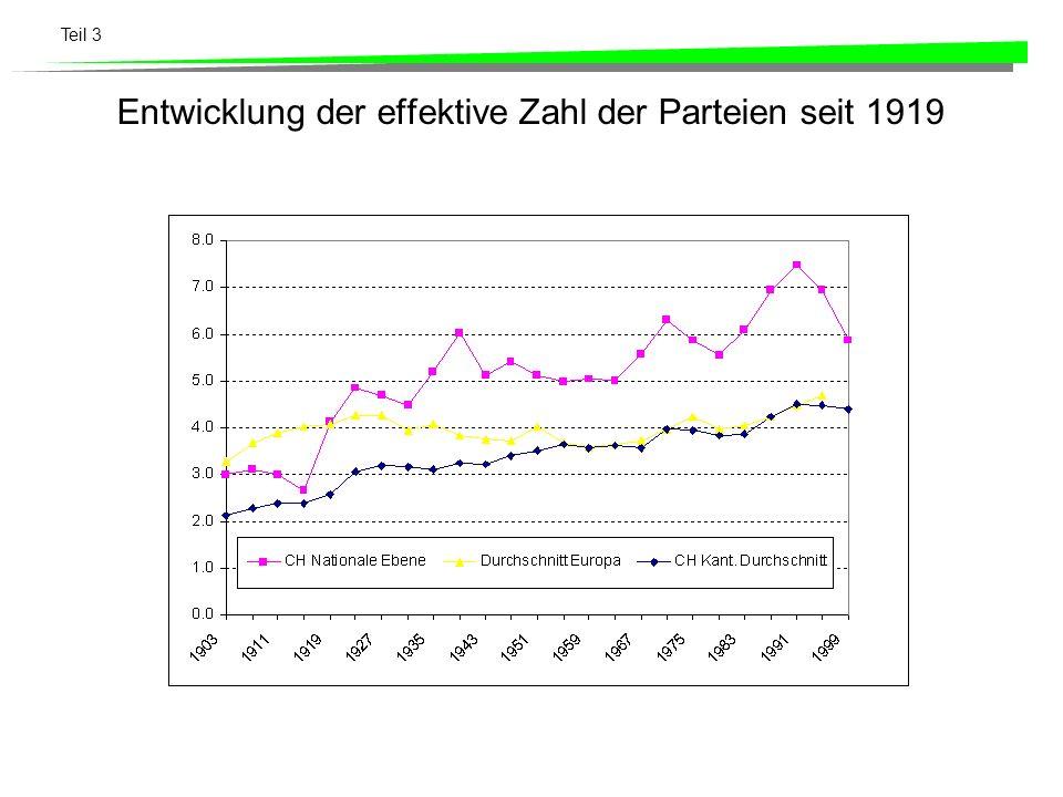 Entwicklung der effektive Zahl der Parteien seit 1919