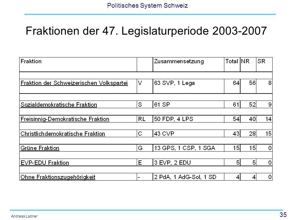 Fraktionen der 47. Legislaturperiode 2003-2007