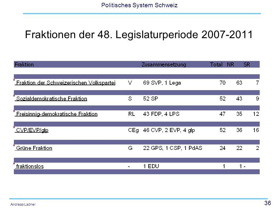 Fraktionen der 48. Legislaturperiode 2007-2011
