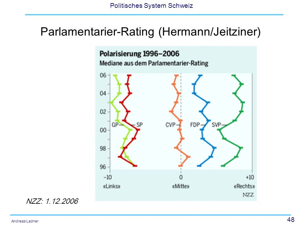 Parlamentarier-Rating (Hermann/Jeitziner)