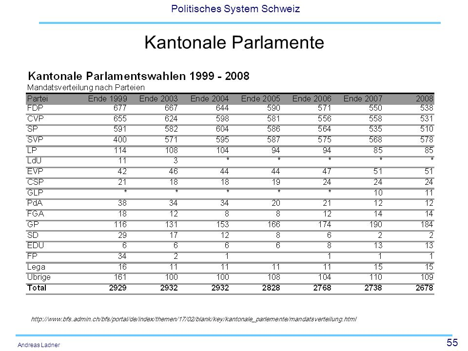 Kantonale Parlamente http://www.bfs.admin.ch/bfs/portal/de/index/themen/17/02/blank/key/kantonale_parlemente/mandatsverteilung.html.