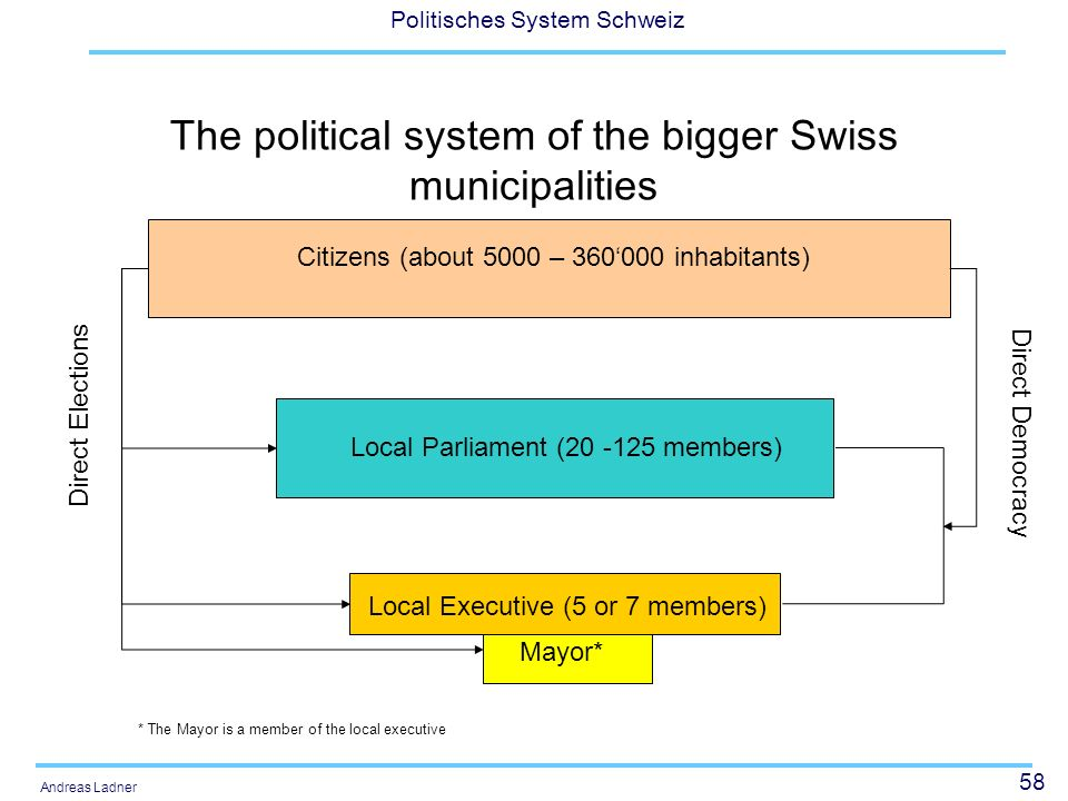 The political system of the bigger Swiss municipalities