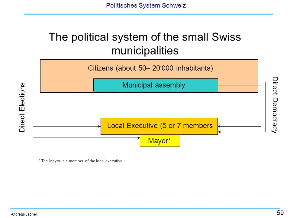 The political system of the small Swiss municipalities