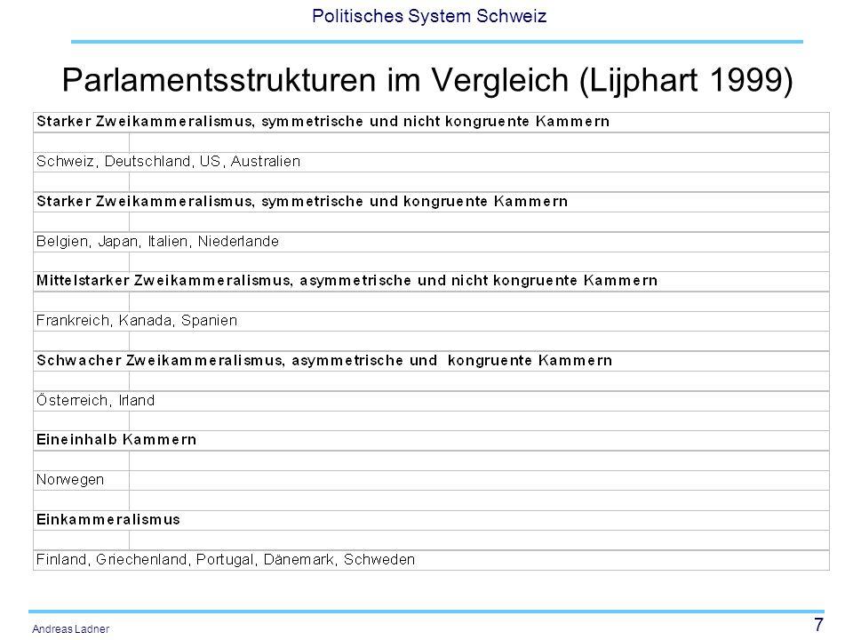Parlamentsstrukturen im Vergleich (Lijphart 1999)