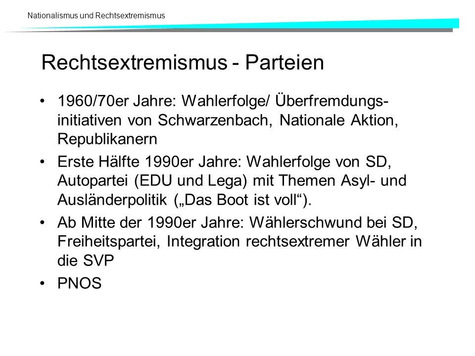 Rechtsextremismus - Parteien
