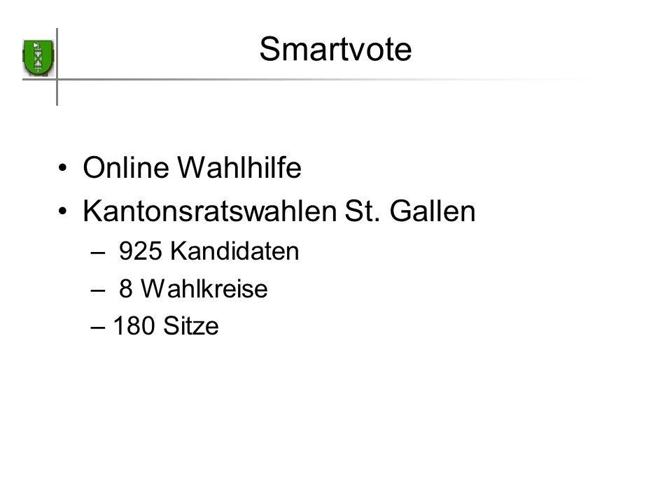 Smartvote Online Wahlhilfe Kantonsratswahlen St. Gallen 925 Kandidaten