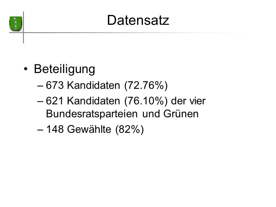 Datensatz Beteiligung 673 Kandidaten (72.76%)