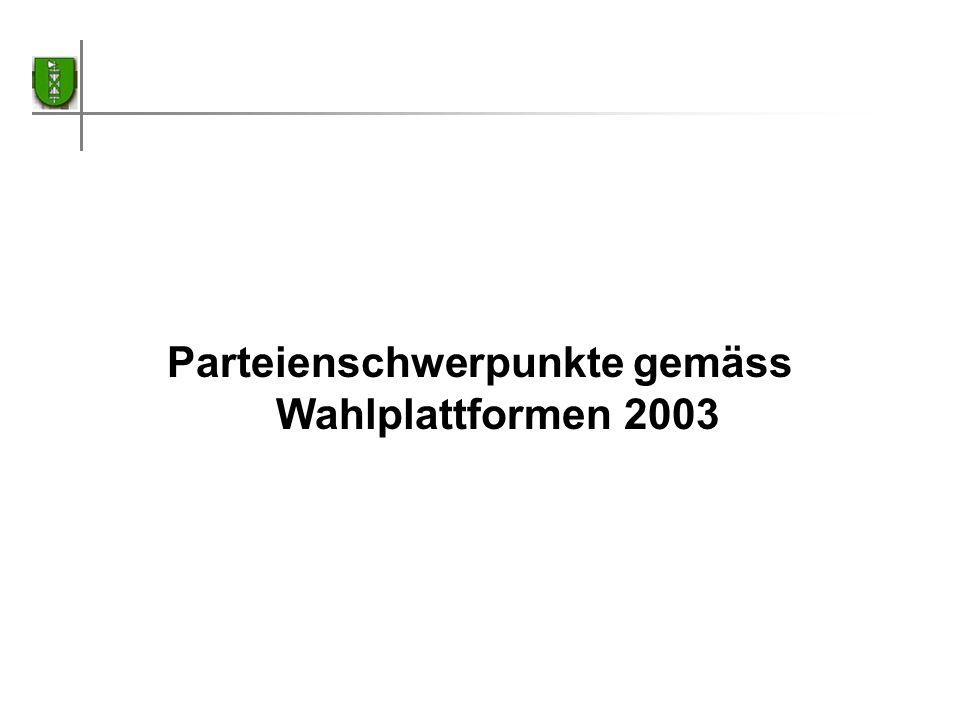 Parteienschwerpunkte gemäss Wahlplattformen 2003