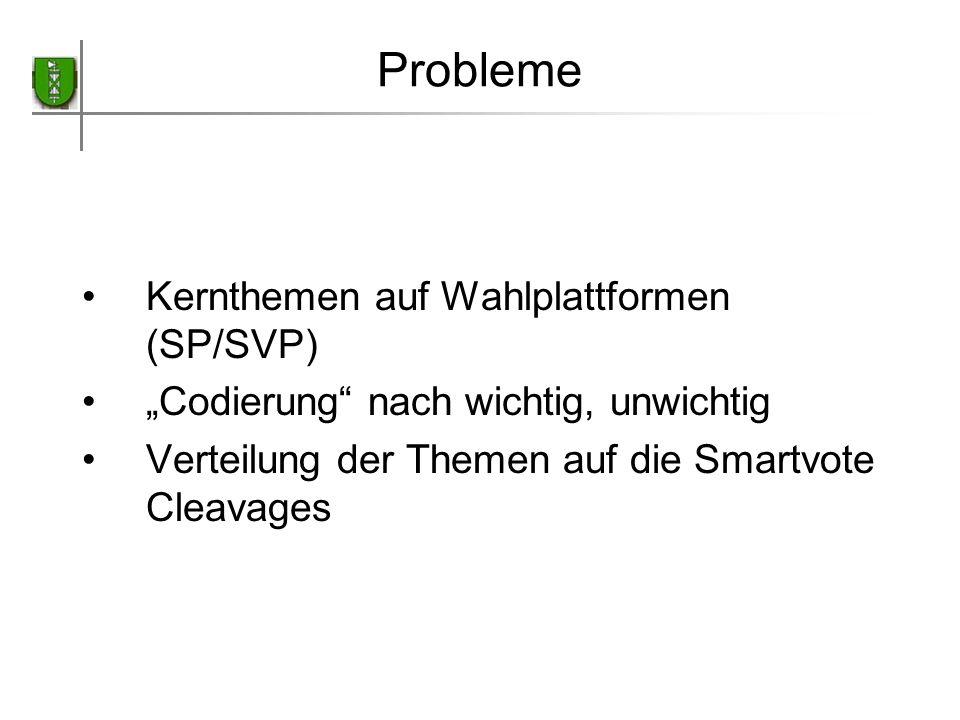 Probleme Kernthemen auf Wahlplattformen (SP/SVP)