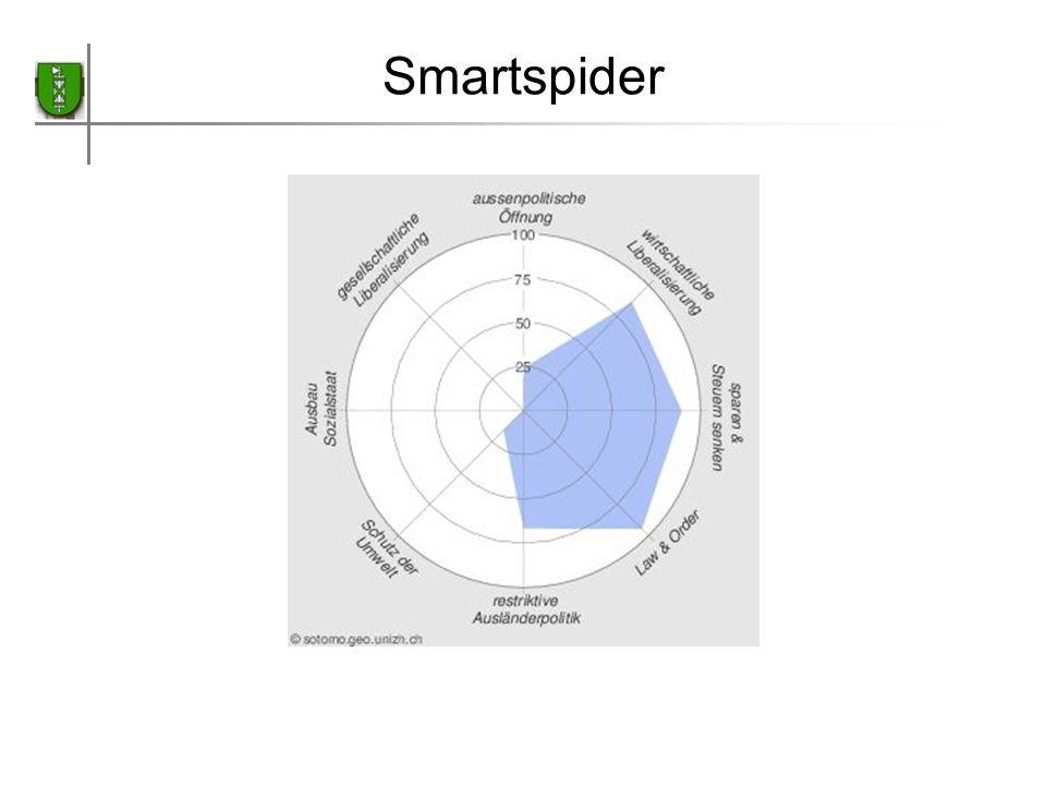 Smartspider