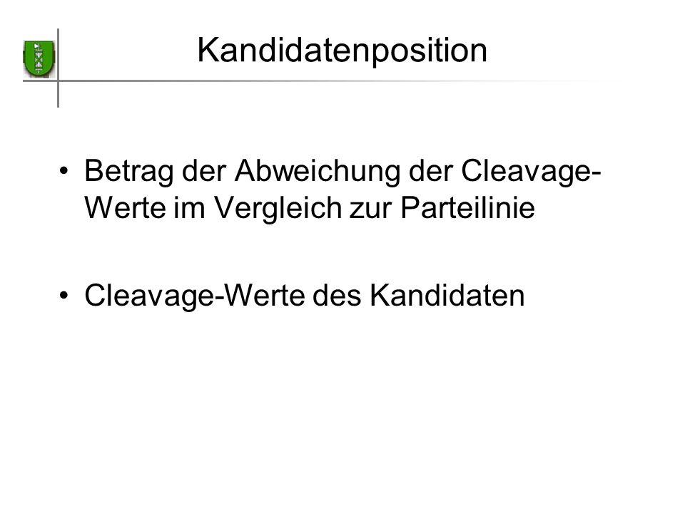 Kandidatenposition Betrag der Abweichung der Cleavage-Werte im Vergleich zur Parteilinie.