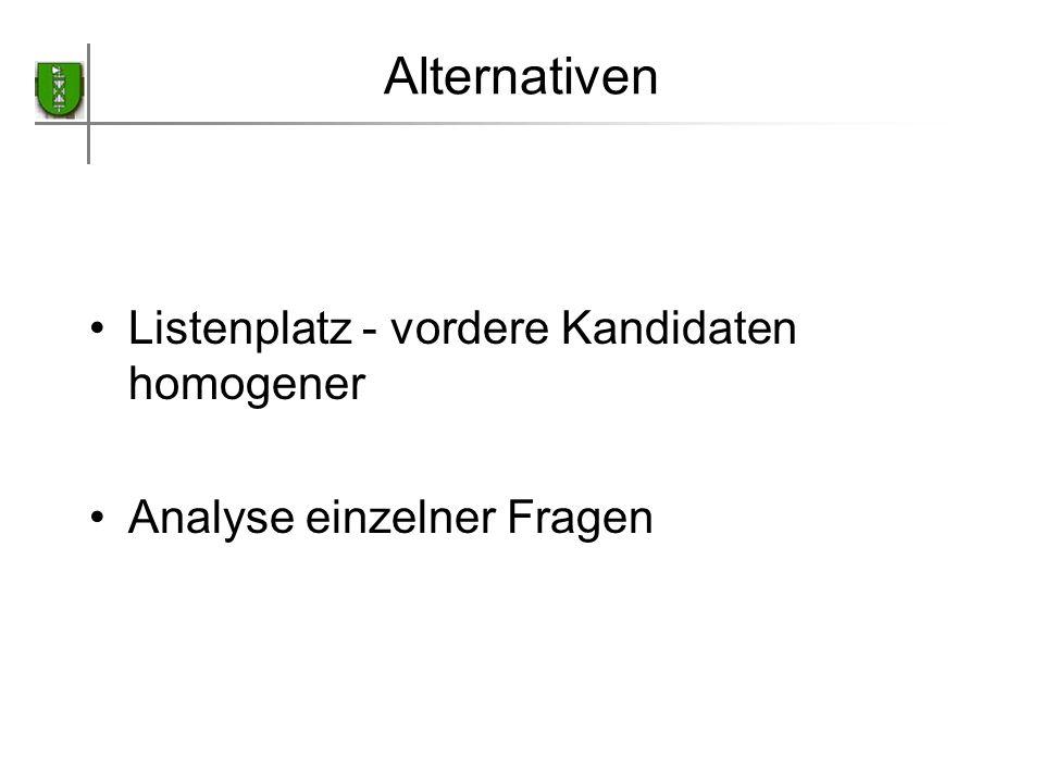 Alternativen Listenplatz - vordere Kandidaten homogener