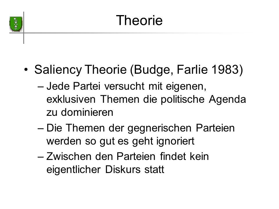 Theorie Saliency Theorie (Budge, Farlie 1983)