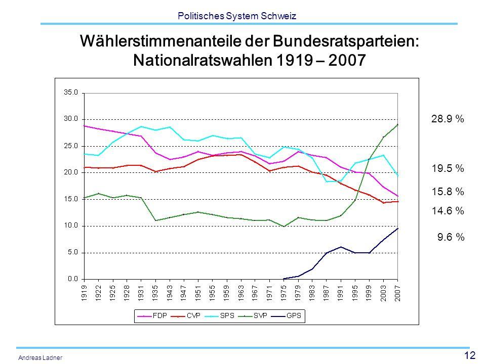 Wählerstimmenanteile der Bundesratsparteien: Nationalratswahlen 1919 – 2007
