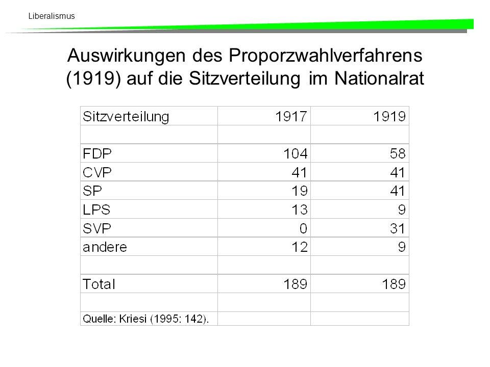 Auswirkungen des Proporzwahlverfahrens (1919) auf die Sitzverteilung im Nationalrat