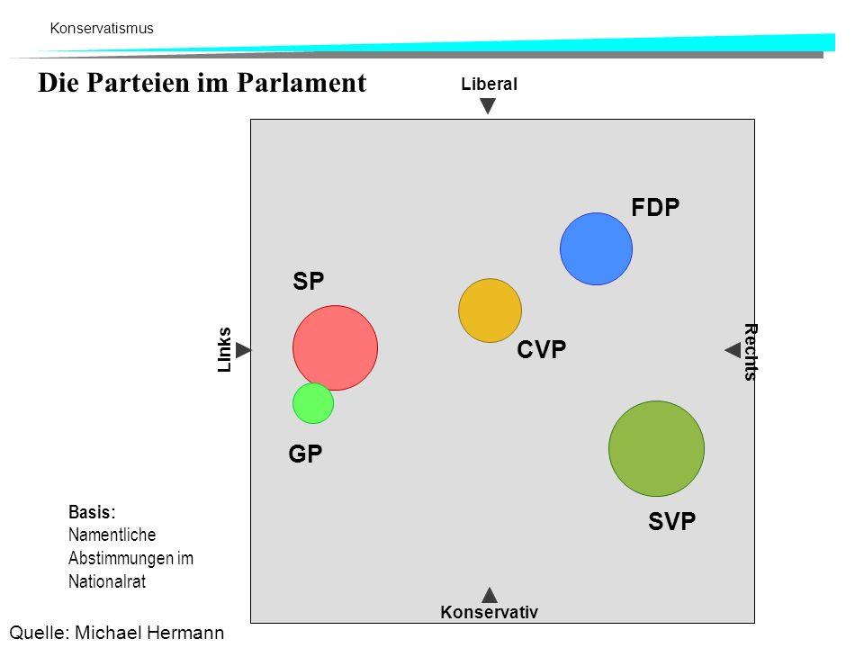 Die Parteien im Parlament