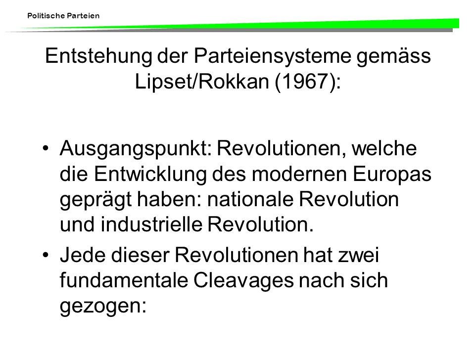 Entstehung der Parteiensysteme gemäss Lipset/Rokkan (1967):