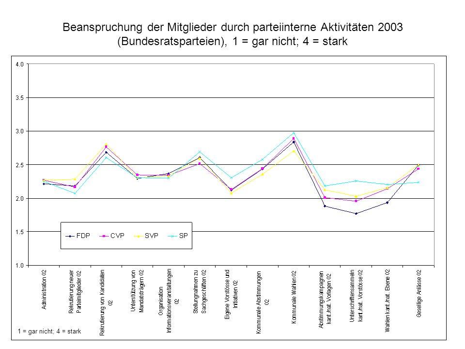 Beanspruchung der Mitglieder durch parteiinterne Aktivitäten 2003 (Bundesratsparteien), 1 = gar nicht; 4 = stark