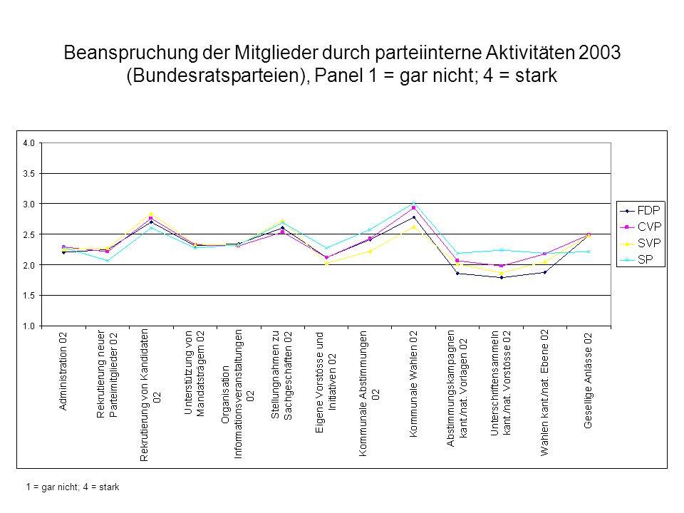 Beanspruchung der Mitglieder durch parteiinterne Aktivitäten 2003 (Bundesratsparteien), Panel 1 = gar nicht; 4 = stark
