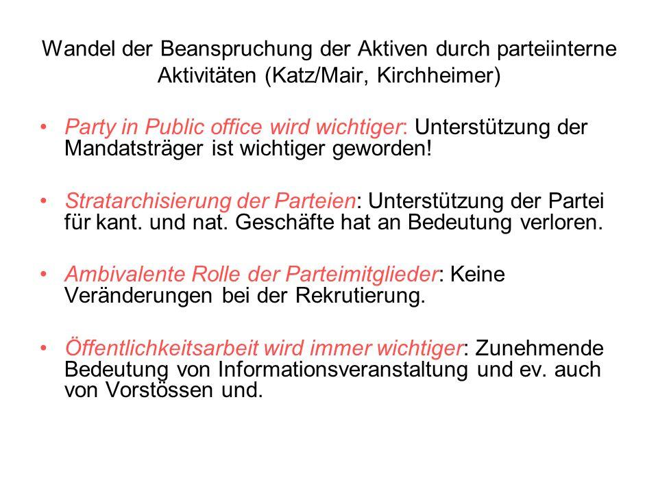 Wandel der Beanspruchung der Aktiven durch parteiinterne Aktivitäten (Katz/Mair, Kirchheimer)