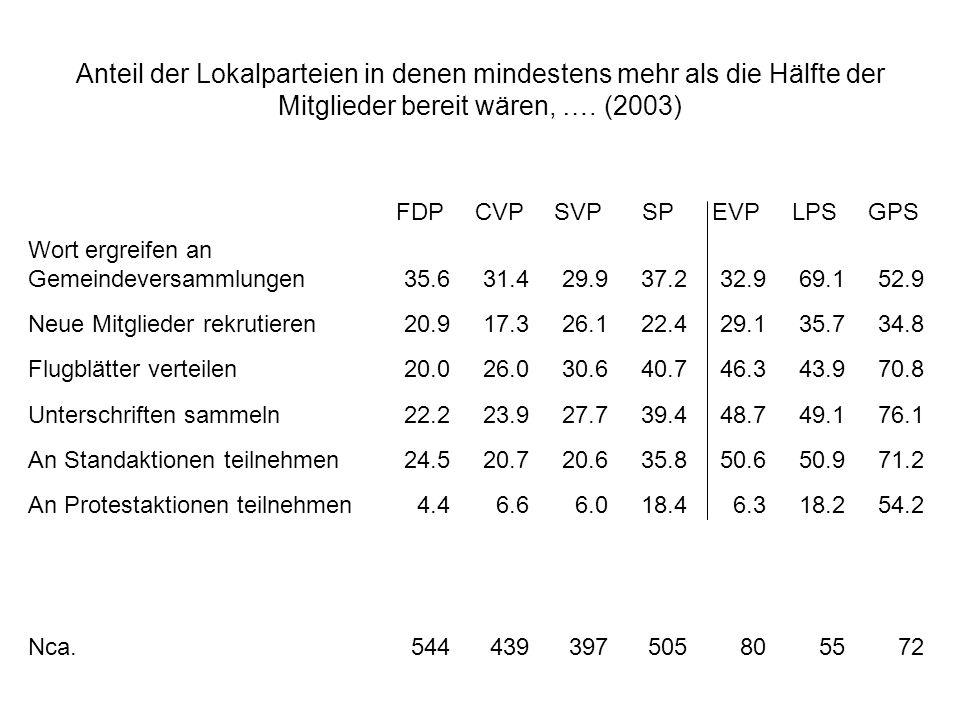 Anteil der Lokalparteien in denen mindestens mehr als die Hälfte der Mitglieder bereit wären, …. (2003)