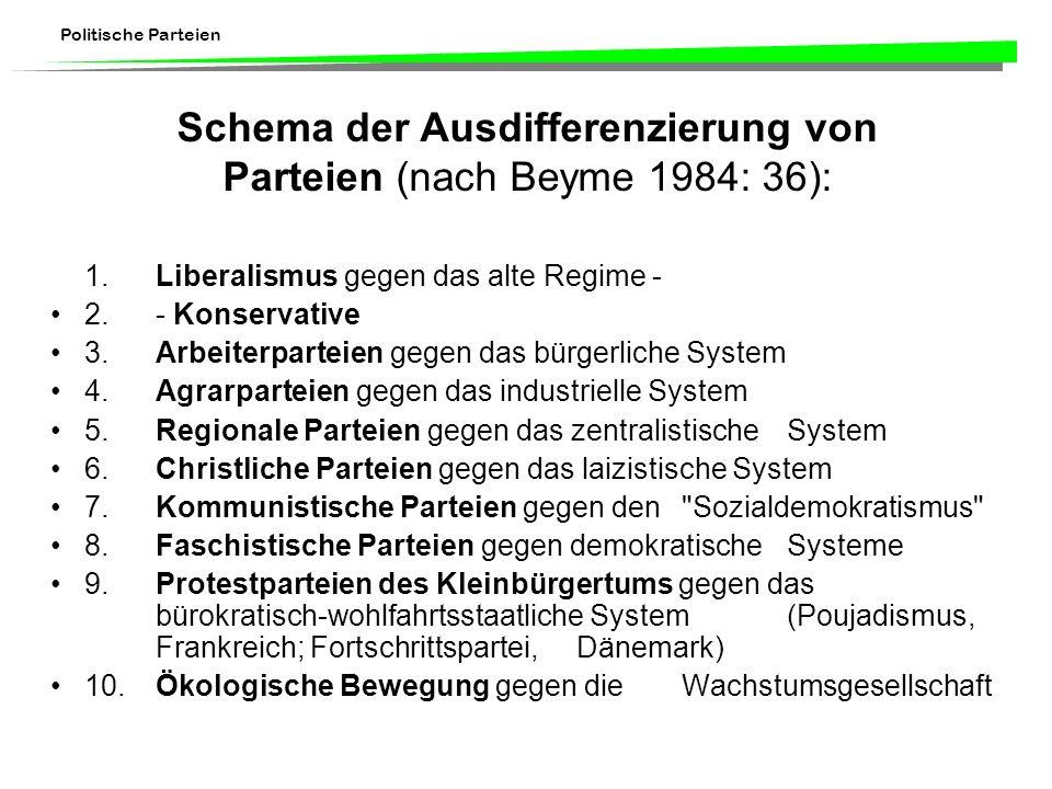 Schema der Ausdifferenzierung von Parteien (nach Beyme 1984: 36):