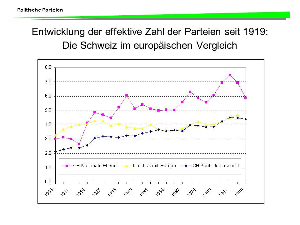 Entwicklung der effektive Zahl der Parteien seit 1919: Die Schweiz im europäischen Vergleich
