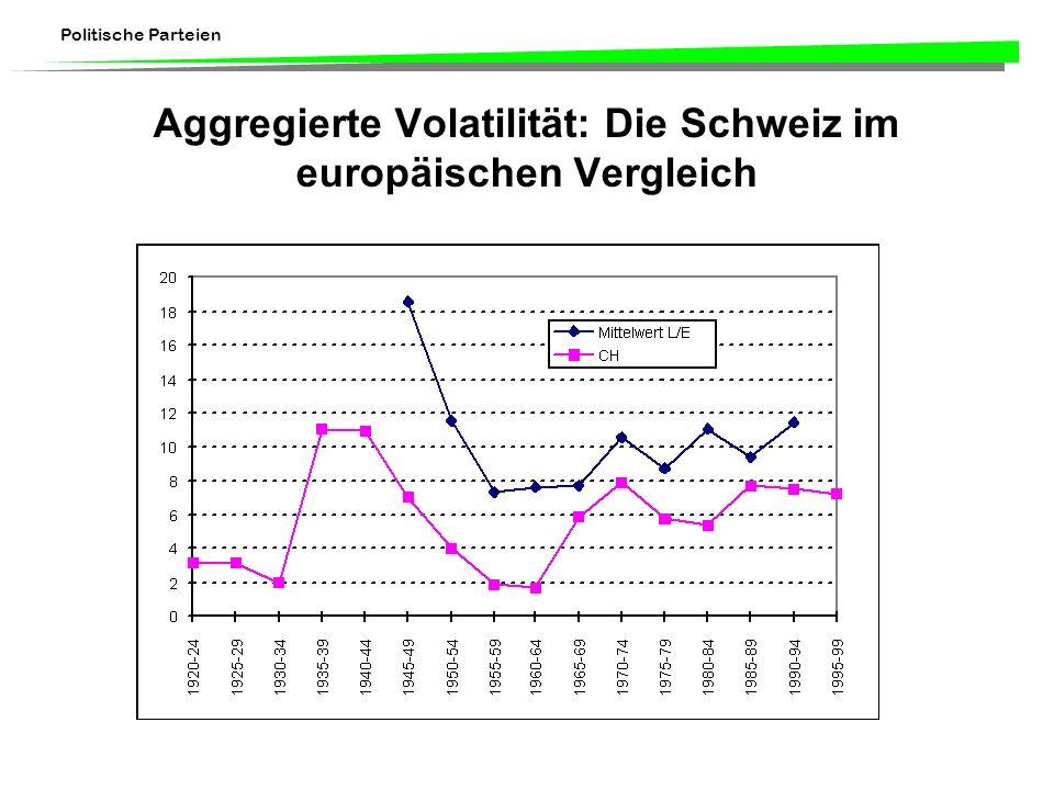 Aggregierte Volatilität: Die Schweiz im europäischen Vergleich