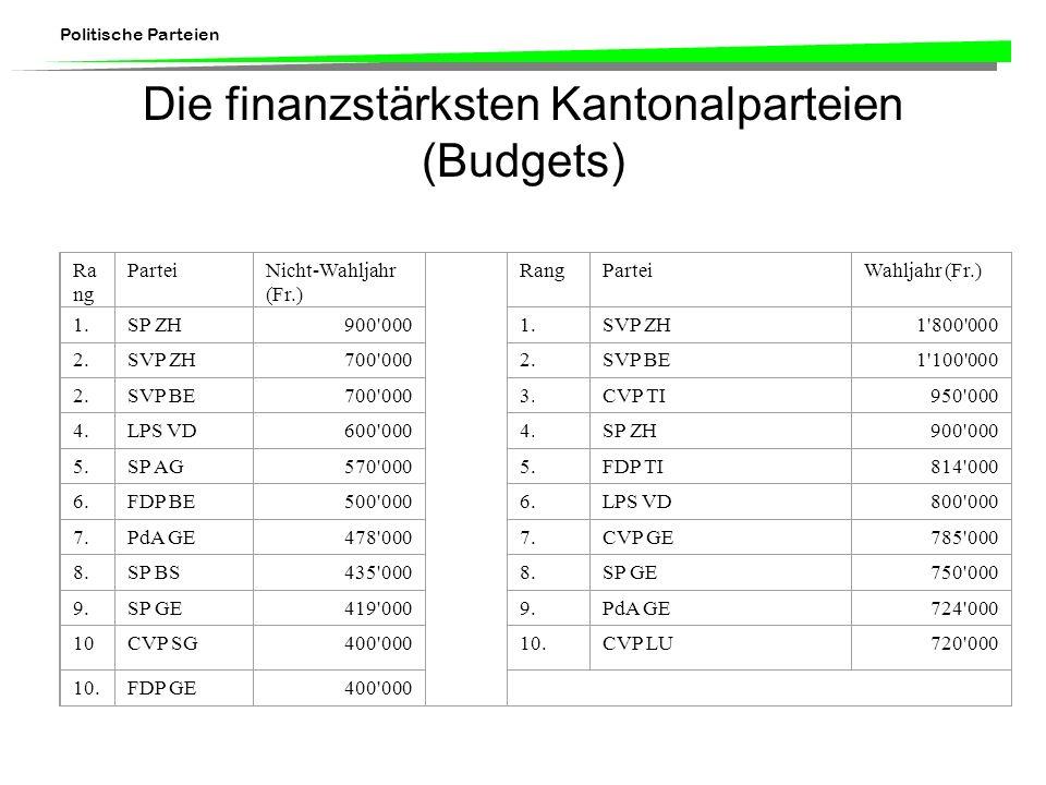 Die finanzstärksten Kantonalparteien (Budgets)