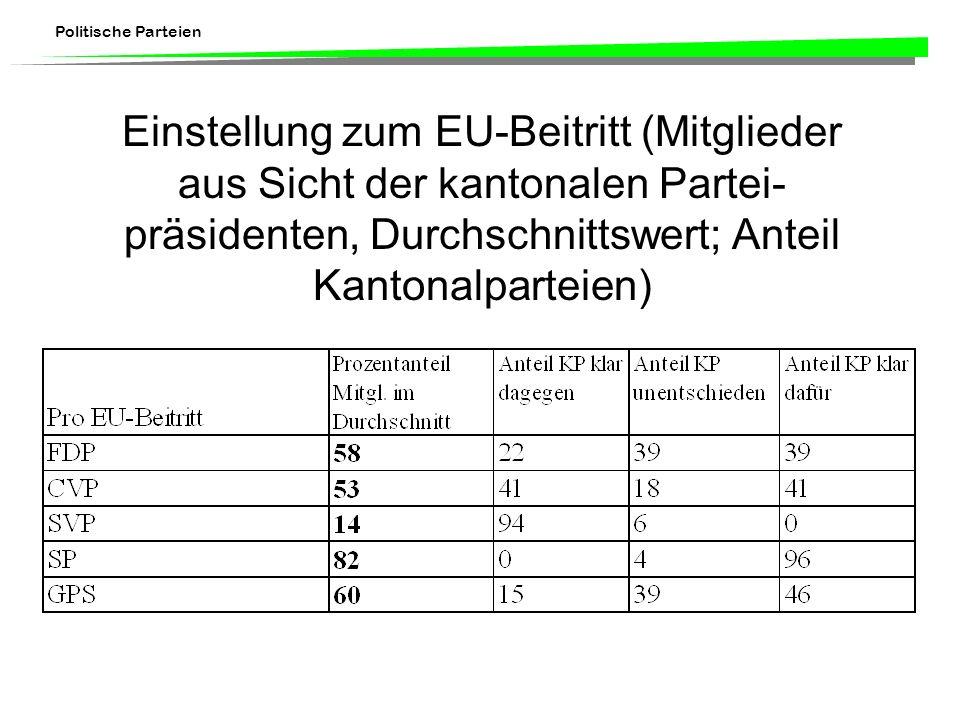Einstellung zum EU-Beitritt (Mitglieder aus Sicht der kantonalen Partei-präsidenten, Durchschnittswert; Anteil Kantonalparteien)