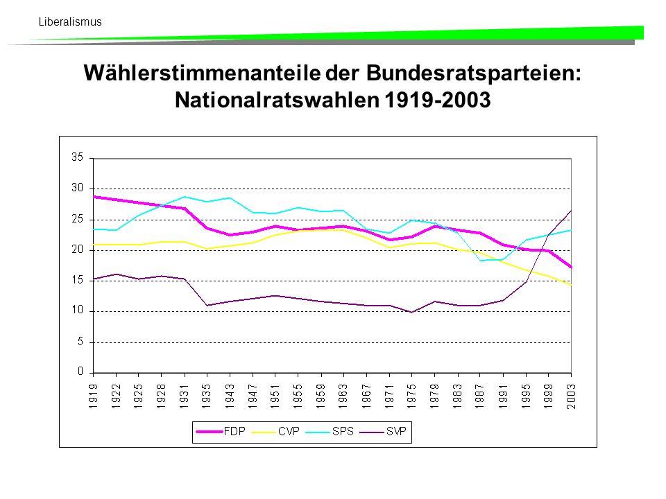 Wählerstimmenanteile der Bundesratsparteien: Nationalratswahlen 1919-2003