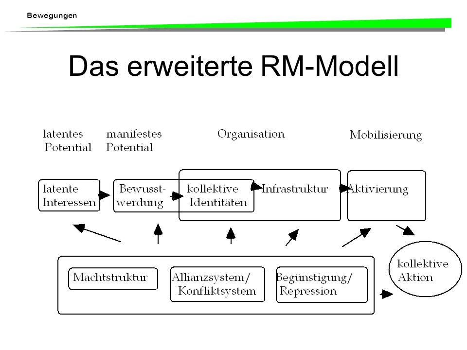 Das erweiterte RM-Modell