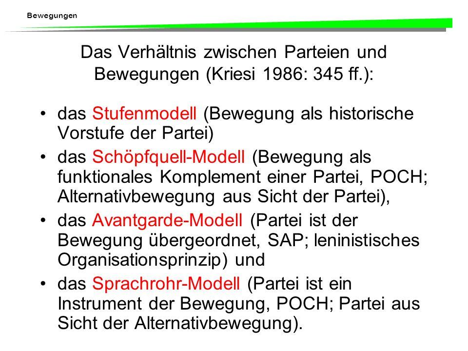 Das Verhältnis zwischen Parteien und Bewegungen (Kriesi 1986: 345 ff
