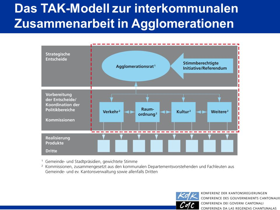 Das TAK-Modell zur interkommunalen Zusammenarbeit in Agglomerationen