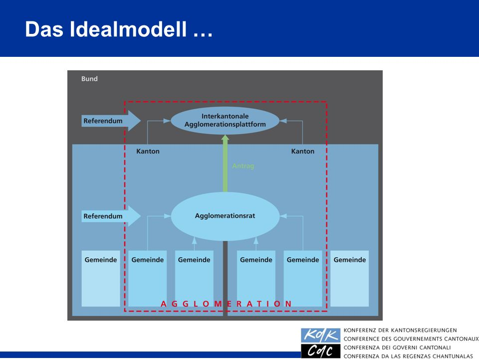 Das Idealmodell … 28