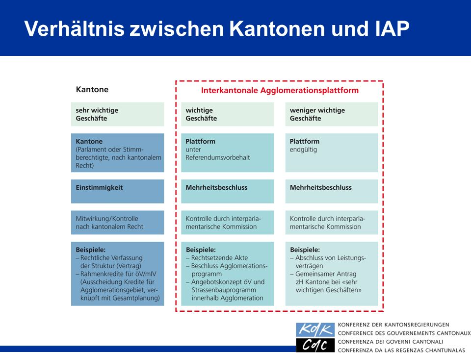 Verhältnis zwischen Kantonen und IAP