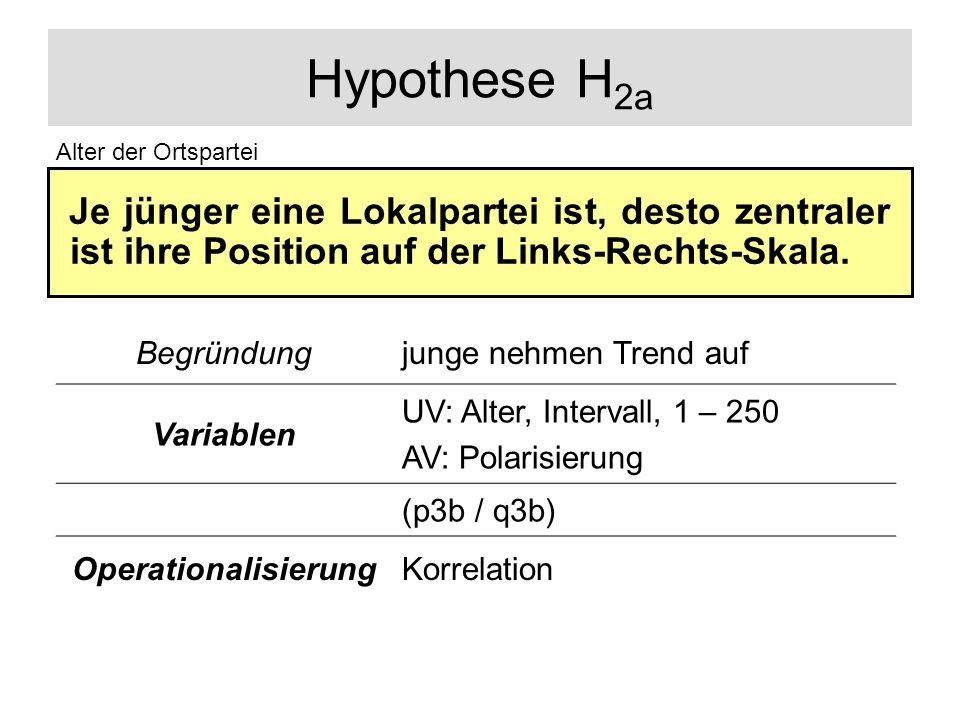 Hypothese H2a Alter der Ortspartei. Je jünger eine Lokalpartei ist, desto zentraler ist ihre Position auf der Links-Rechts-Skala.