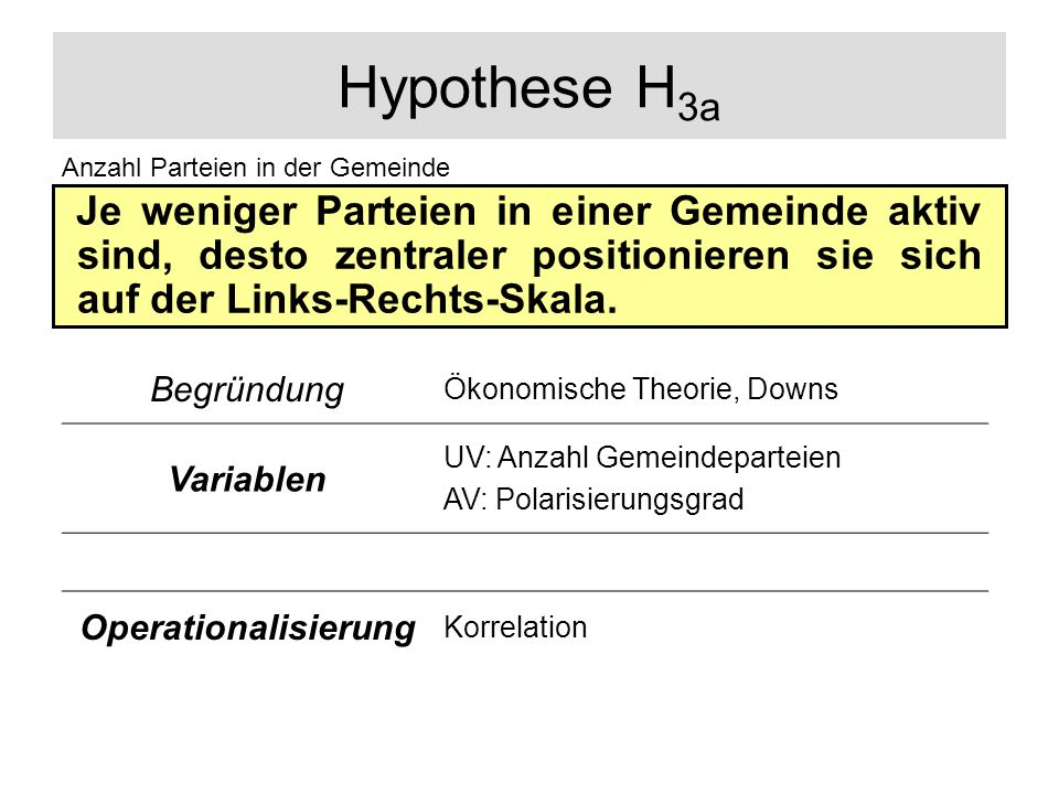 Hypothese H3a Anzahl Parteien in der Gemeinde.
