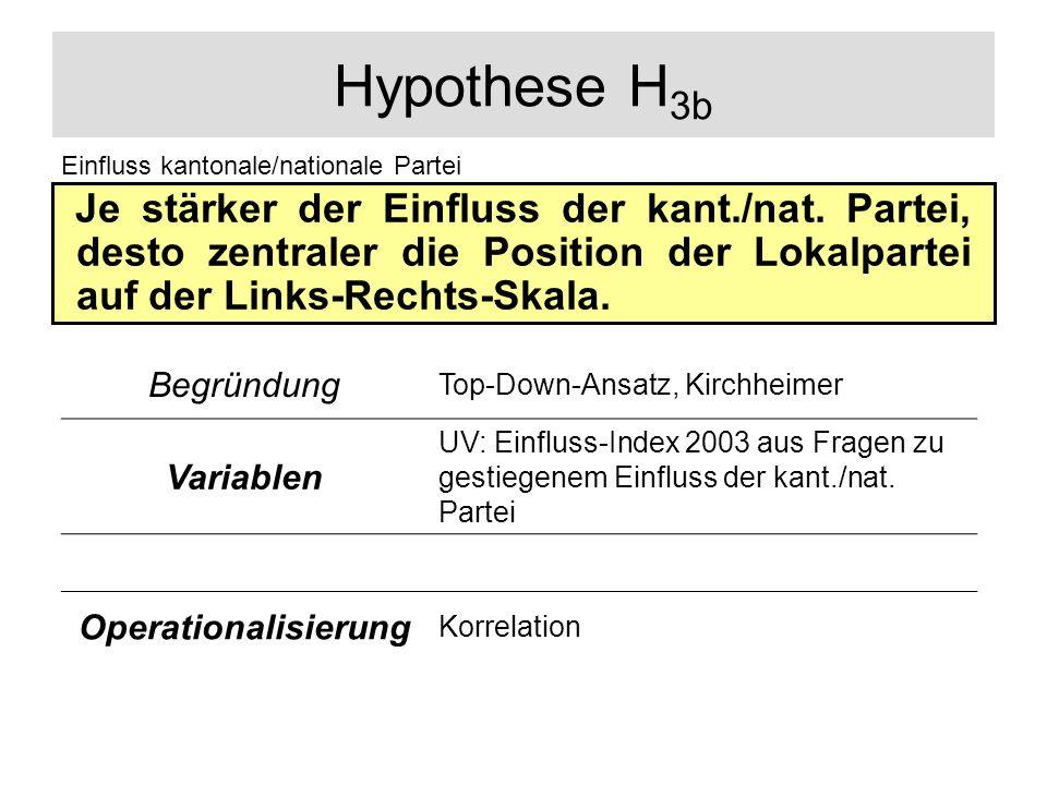 Hypothese H3b Einfluss kantonale/nationale Partei.
