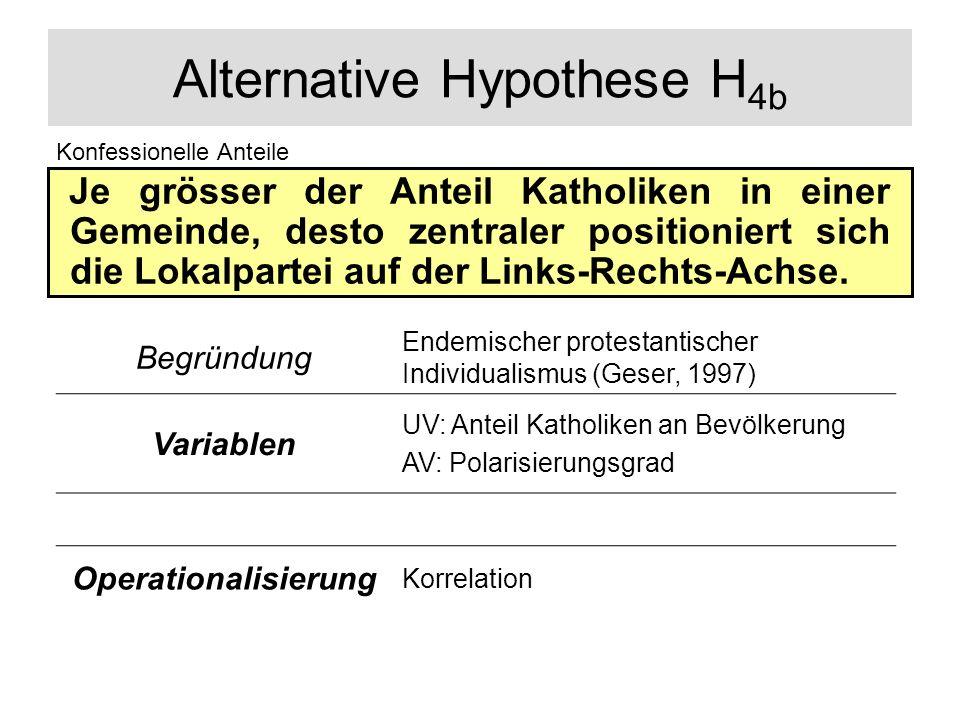 Alternative Hypothese H4b