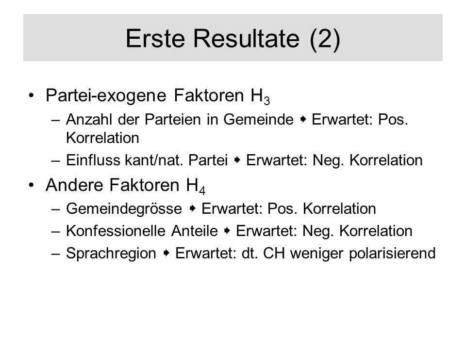 Erste Resultate (2) Partei-exogene Faktoren H3 Andere Faktoren H4