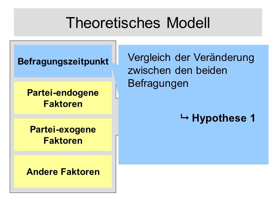 Partei-endogene Faktoren Partei-exogene Faktoren