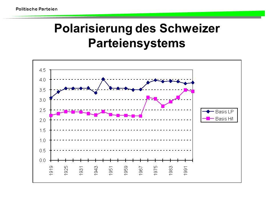 Polarisierung des Schweizer Parteiensystems